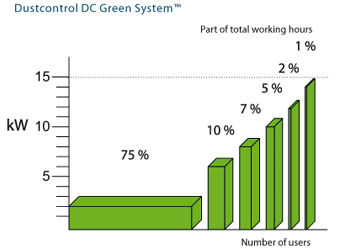 Dustcontrol's the DC Green System